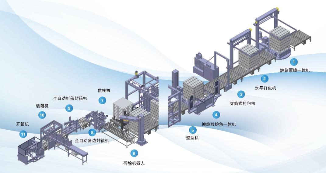 自动化包装流水线,自动化流水线系统